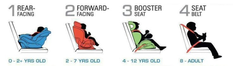 Low Cost Car Seats, What Is The Weight Limit For Car Seats In California